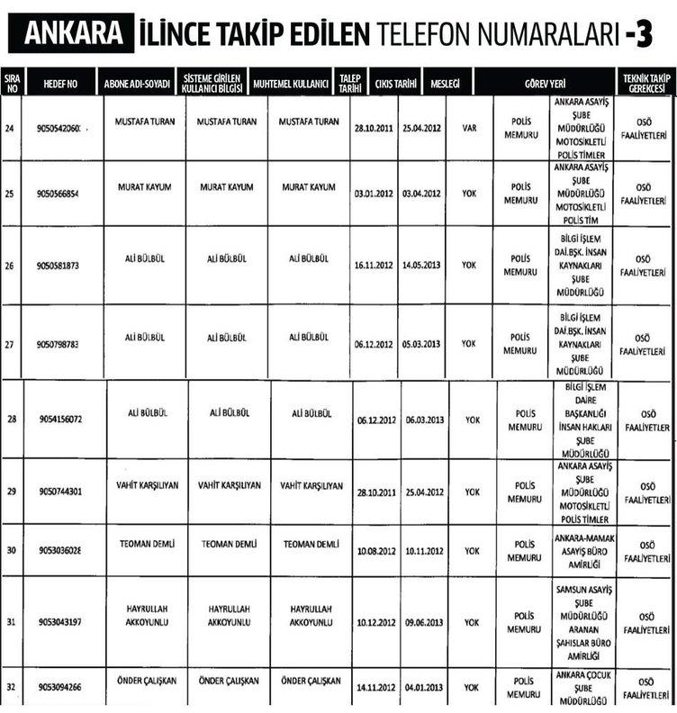 Ankara ili dinleme listesi