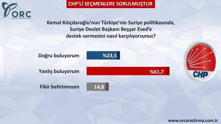 CHP'yi sallayan anket