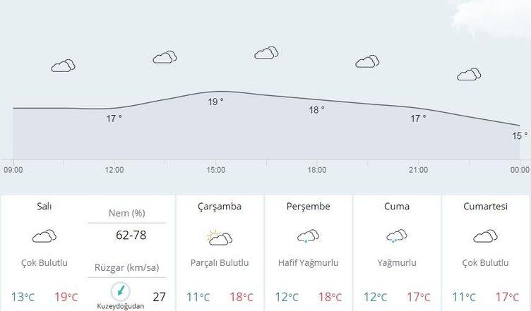 Yurtta 5 günlük hava durumu (25.10.2016)