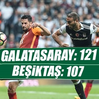 Galatasaray: 121 - Beşiktaş: 107