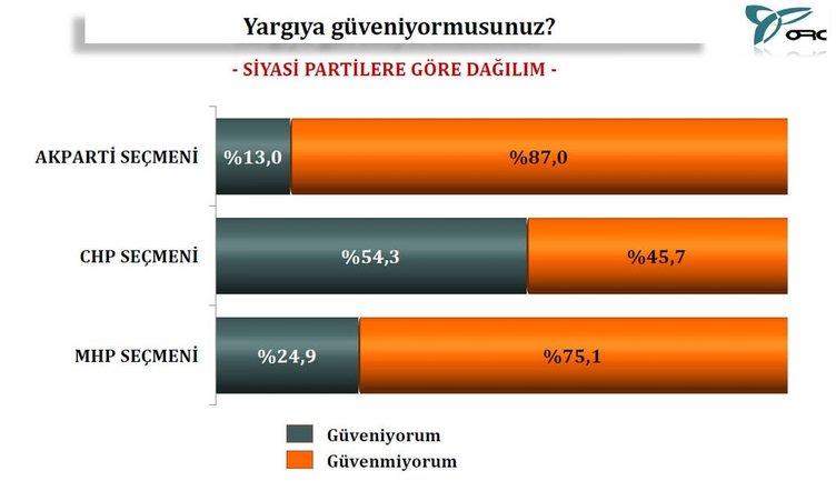 17 Aralık anketinin çarpıcı sonuçları
