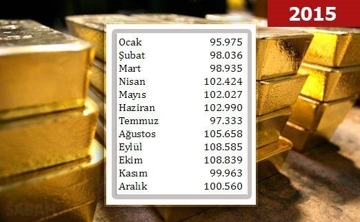 Geçmişten Günümüze Altın Fiyatları (2015)