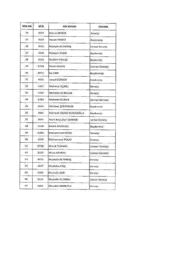 675 sayılı KHK ile ihraç edilen kamu görevlilerinin tam listesi