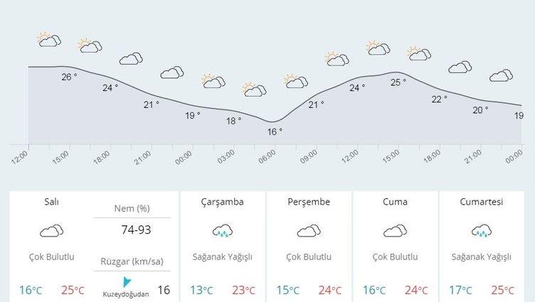 Yurtta 5 günlük hava durumu (03.10.2016)