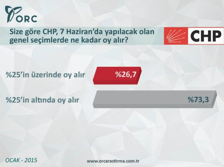 CHP seçmeni partisine inanmıyor