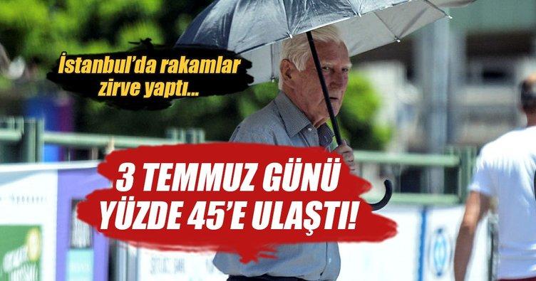 İstanbul'da en sıcak günde elektrik tüketimi yüzde 45,6 arttı