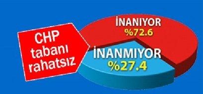 İstanbul'da son seçim anketi