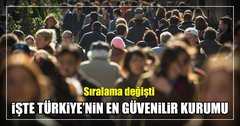 Türkiye'nin en güvenilir kurumu! Sıralama değişti
