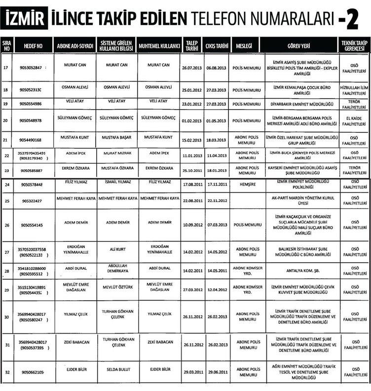İzmir ili dinleme listesi