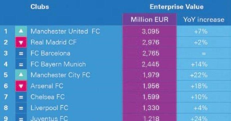 Manchester United devleri solladı