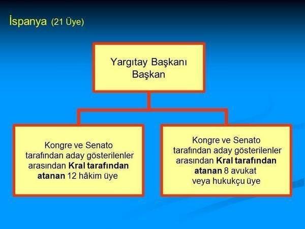 Ülkelerin HSYK yapıları