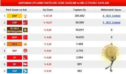 2011 Genel Seçimleri Sonuçları