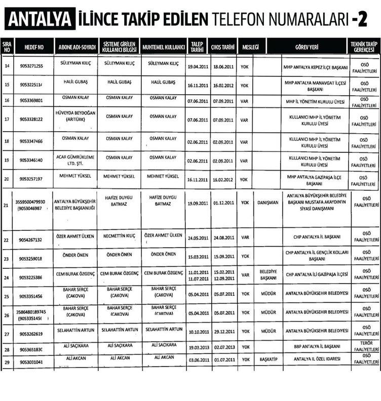 Antalya ili dinleme listesi