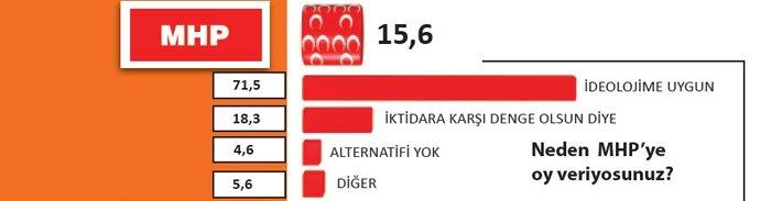 Yılın ilk anketinde partilerin oy oranları