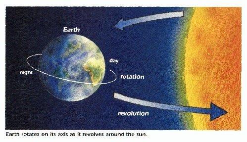 Dünya hakkında ilginç gerçekler