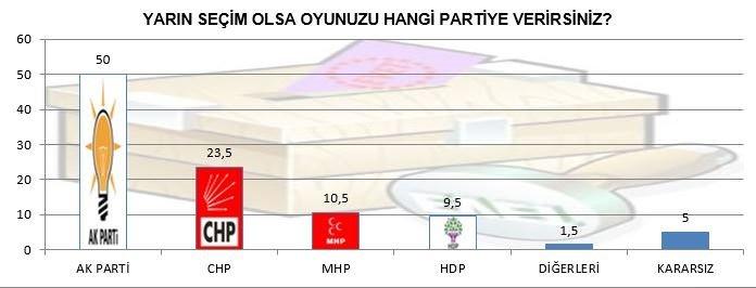 AK Parti yüzde 50'yi geçti!