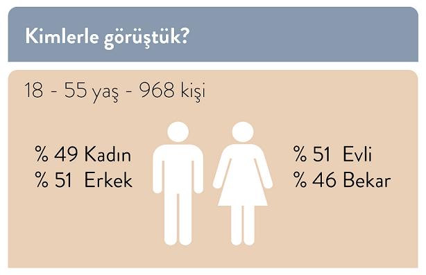 Türkiye'nin uyku haritasını çıkarıldı
