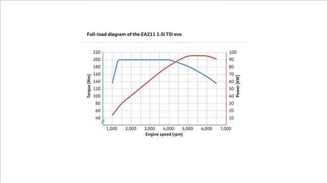 1,5 lt'lik TSI motoru ortaya çıktı