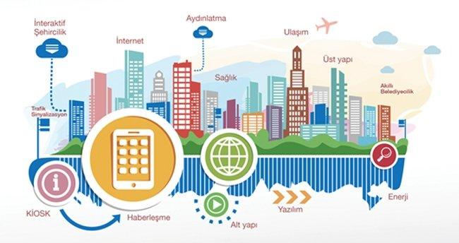 Şehircilikte dijital dönem başlıyor