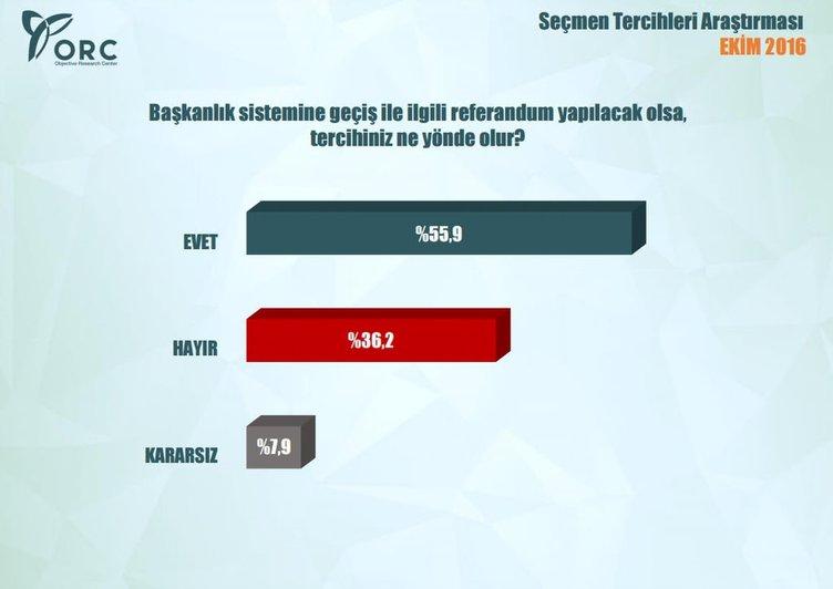 İşte en kapsamlı 'başkanlık sistemi' anketi
