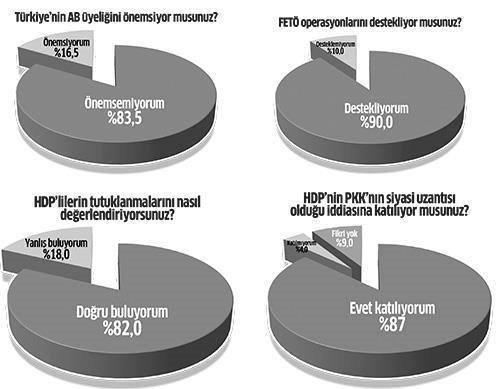 Vatandaştan HDP ve FETÖ operasyonlarına tam destek