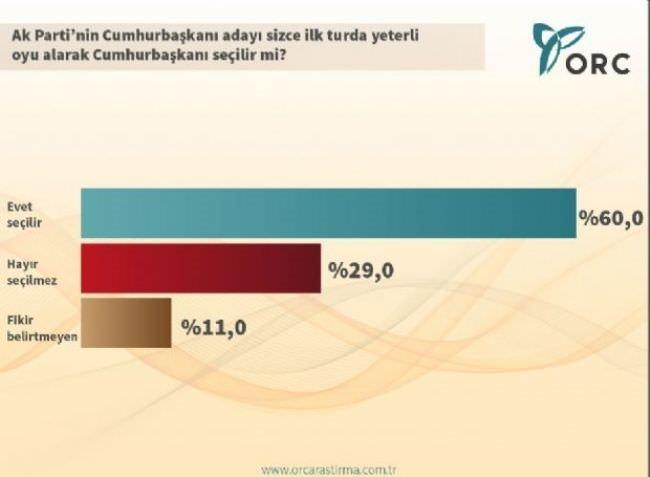 ORC'den çarpıcı Cumhurbaşkanlığı anketi