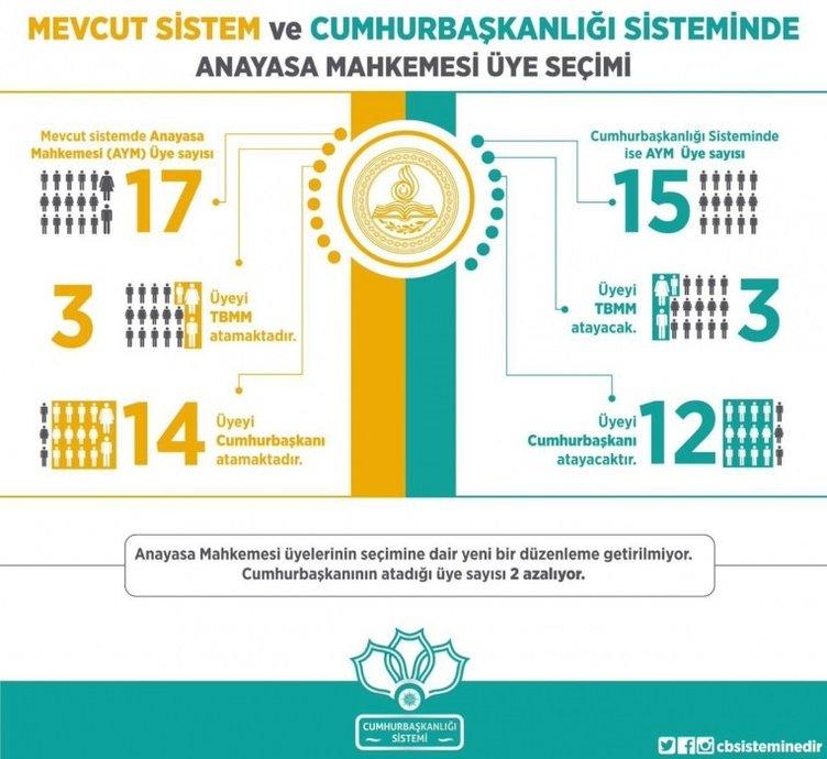 Yeni sistemde Anayasa Mahkemesi üyeleri nasıl belirleniyor?