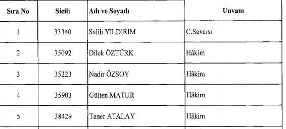 İhraç edilen 62 hakim savcıların