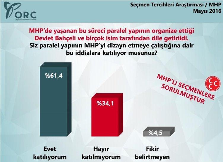 MHP anketinden FETÖ çıktı