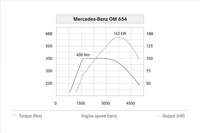 Mercedes'in yeni dizeli gün yüzüne çıktı