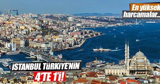 İstanbul Türkiye'nin 4'te 1'i!