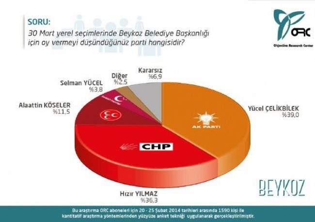 30 Mart'a doğru son anket sonuçları