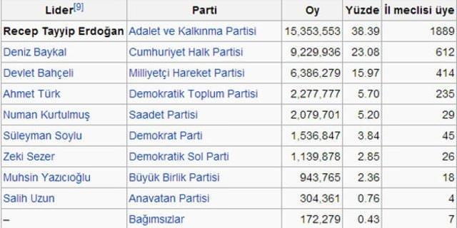 Erdoğan'dan 13 yılda 9 zafer