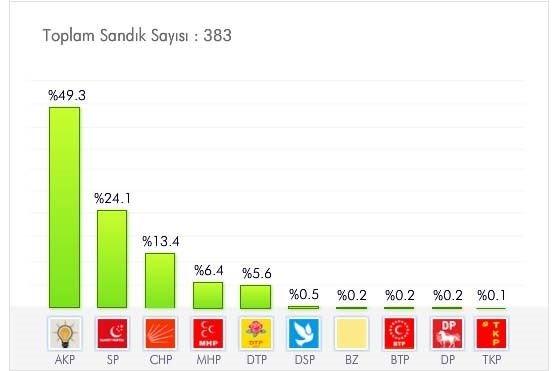İl il 2009 yerel seçim sonuçları